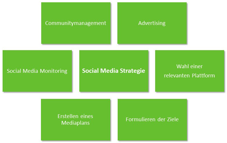 bestandteile-social-media-marketing